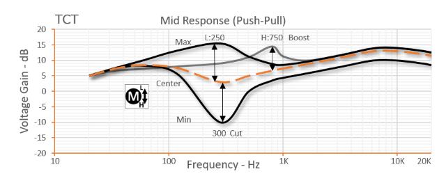 3 band tct preamp  3 pots - tct-3 4